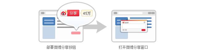 微博分享按钮