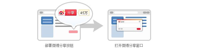 Microblog share button